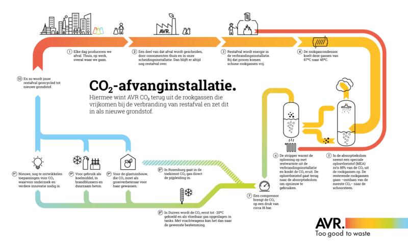 infografic CO2 afvanginstallatie
